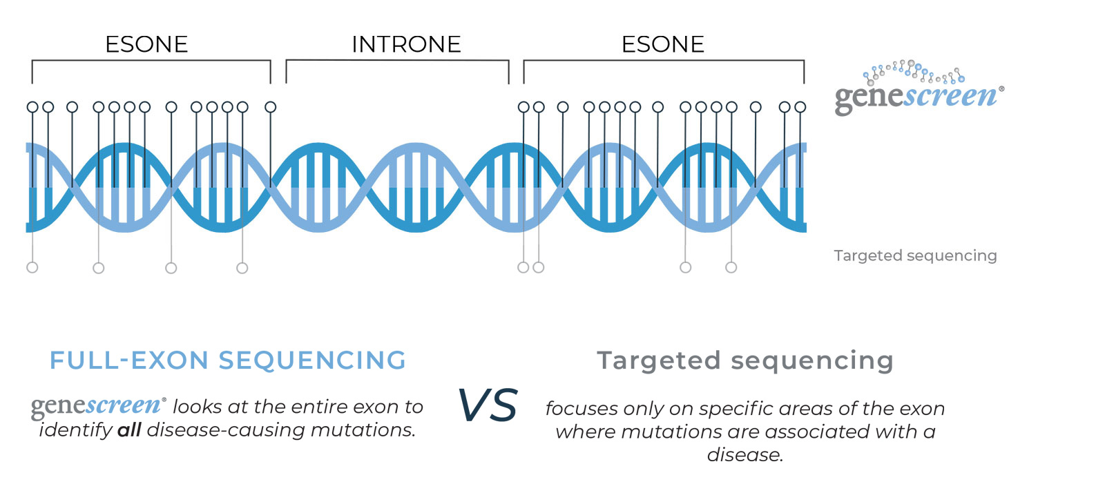 full exon sequencing